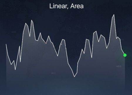 تم شرح أنواع المخططات المختلفة على منصة Binarycent